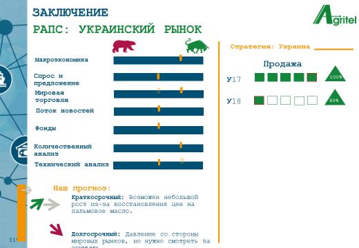 Prognoz Raps Ukr