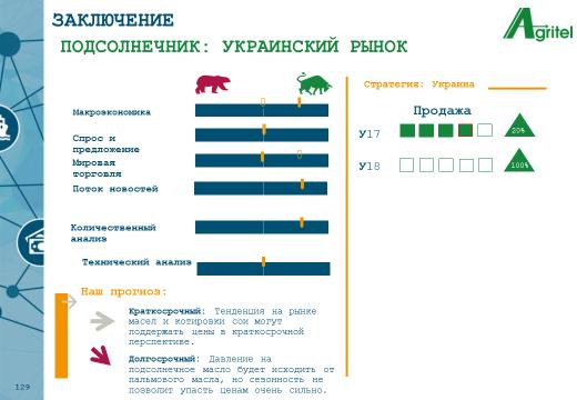 Prognoz Ukr Podsol