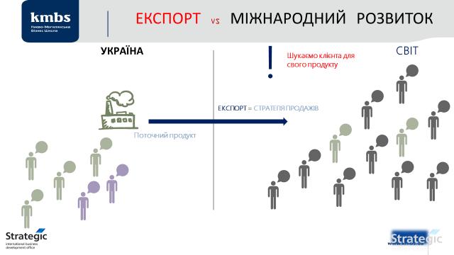 Otlychyya Ekporta Ot Mezhdunarodnogo Razvytyya