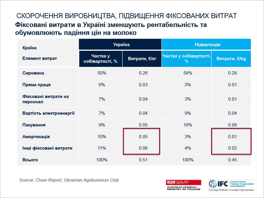3 Ifc Ukraine Dairy Sector Jan 24 2018 22