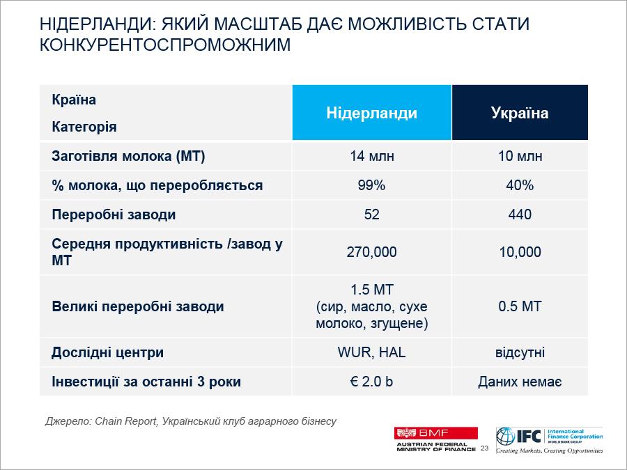 3 Ifc Ukraine Dairy Sector Jan 24 2018 23