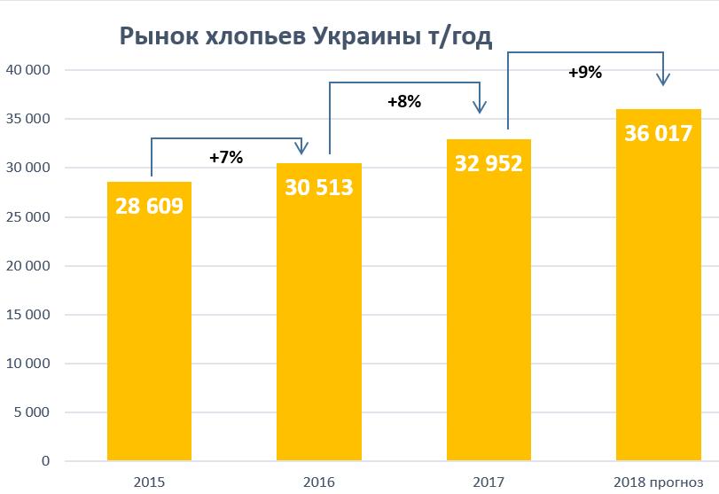 Рынок хлопьев в Украине растет на 10% в год - фото 2