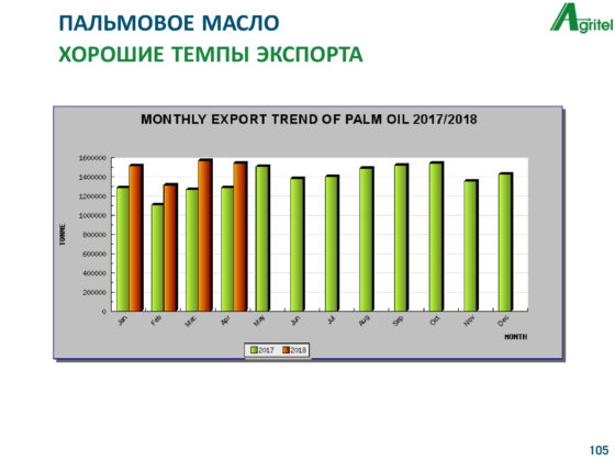 Sunshine And Palm Trees Ukrainian Sunflower Oil Will Reduce In India Because Of Support Of Palm Oil Market