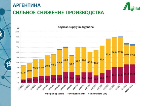 Brazil Scores China Brazil Produces A Record Amount Of Soybean Which Will Replace The American One For The Prk And Ukraine Has No Need To Rush The Sales