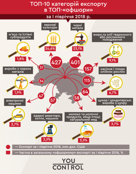 News Offshor Export Infograf 4 Ua